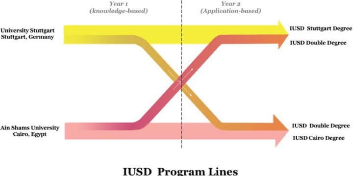 The IUSD program lines include the IUSD Stuttgart Program and the IUSD Cairo Program, where students attend Stuttgart University or Ain Shams University throughout the two years period. The third option is the Double Degree Program where students switch universities after two semesters. (c)