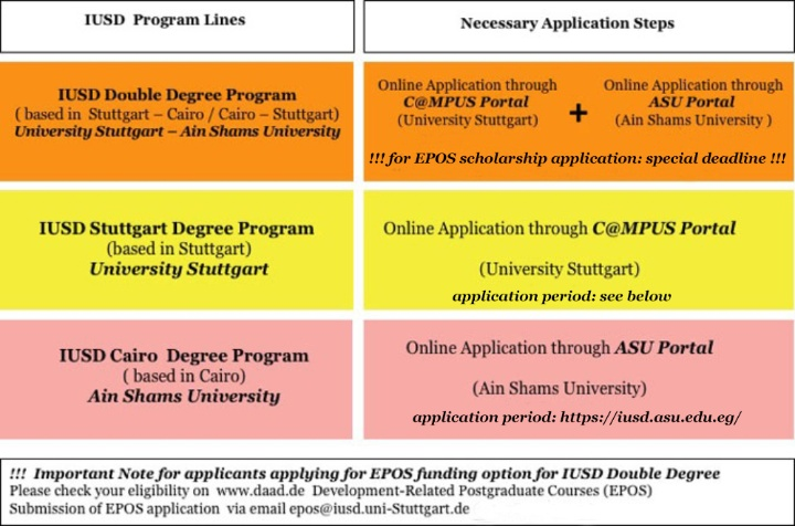 Overview of the applications steps for the IUSD program lines. For exact information follow the corresponding subpages for each program line. (c)